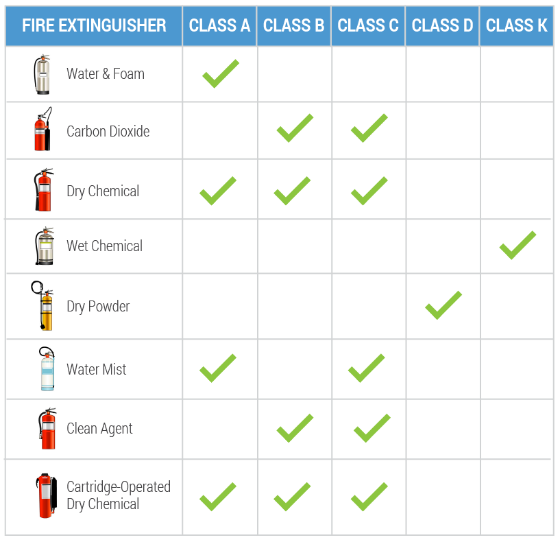 8-Types-of-Fire-Extinguisher