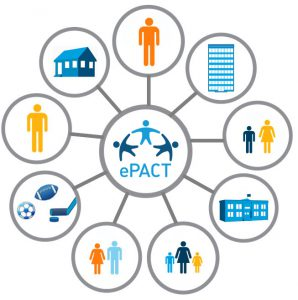 how families use ePACT personal support network